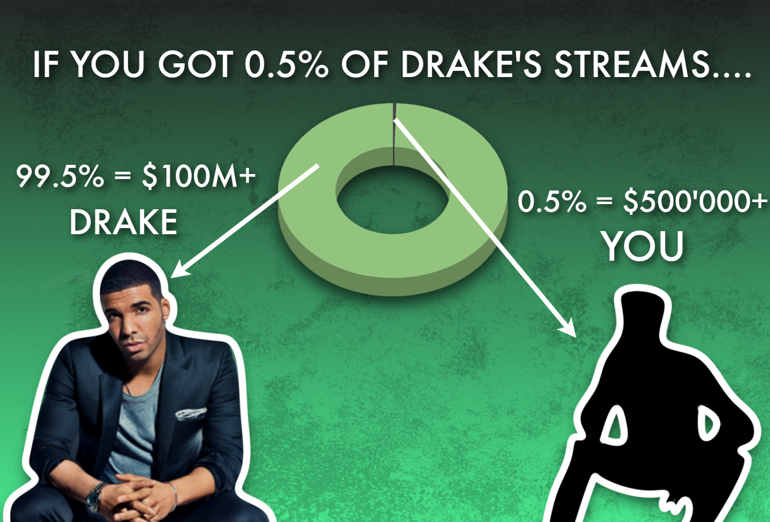 Graph Showing Drake's Streaming Revenue
