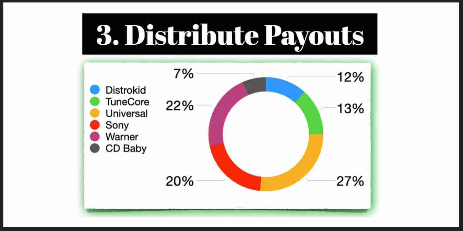 Distribute payouts