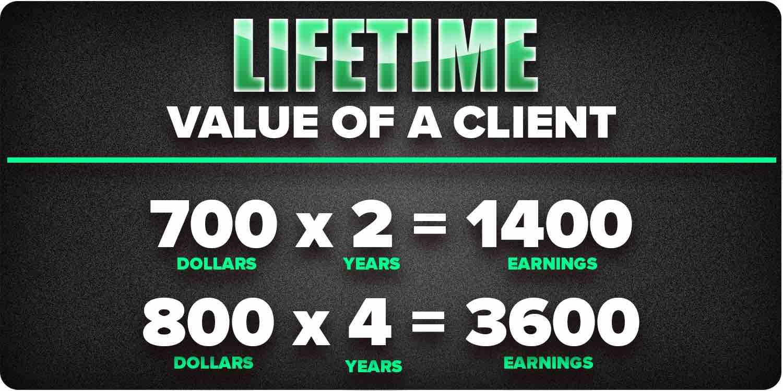 Lifetime value of a client