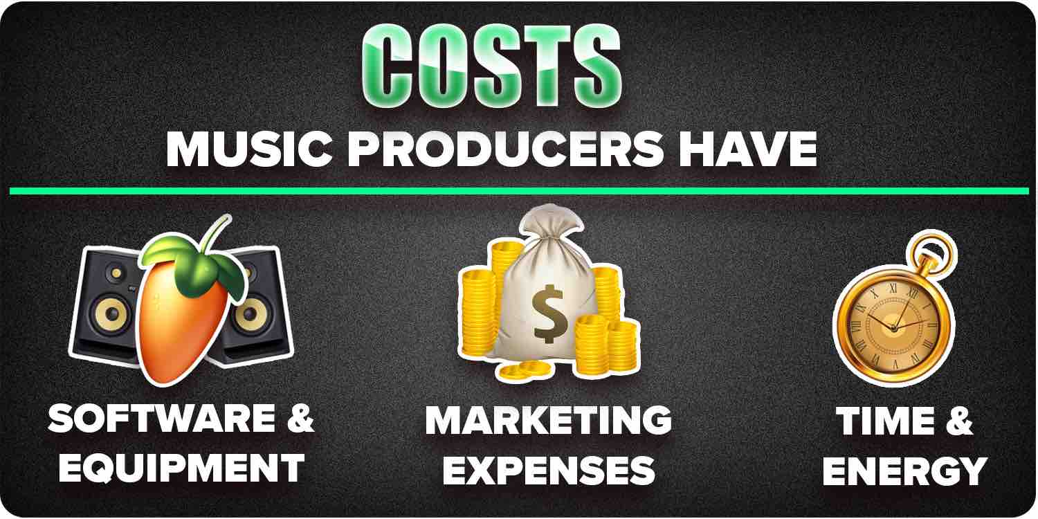 Music production cost