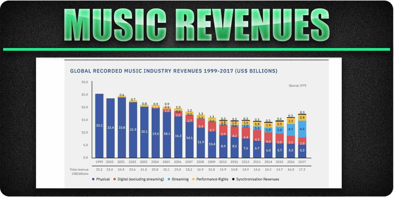Music revenues