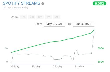 increase in Spotify streams