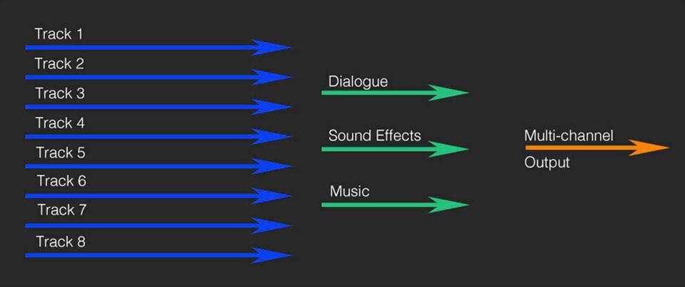 Diagram of music stems