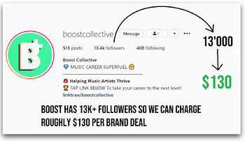 Sample showing how much you can charge for brand deals
