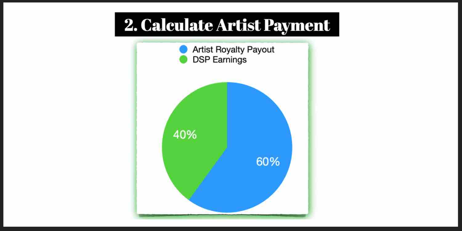 calculate payout