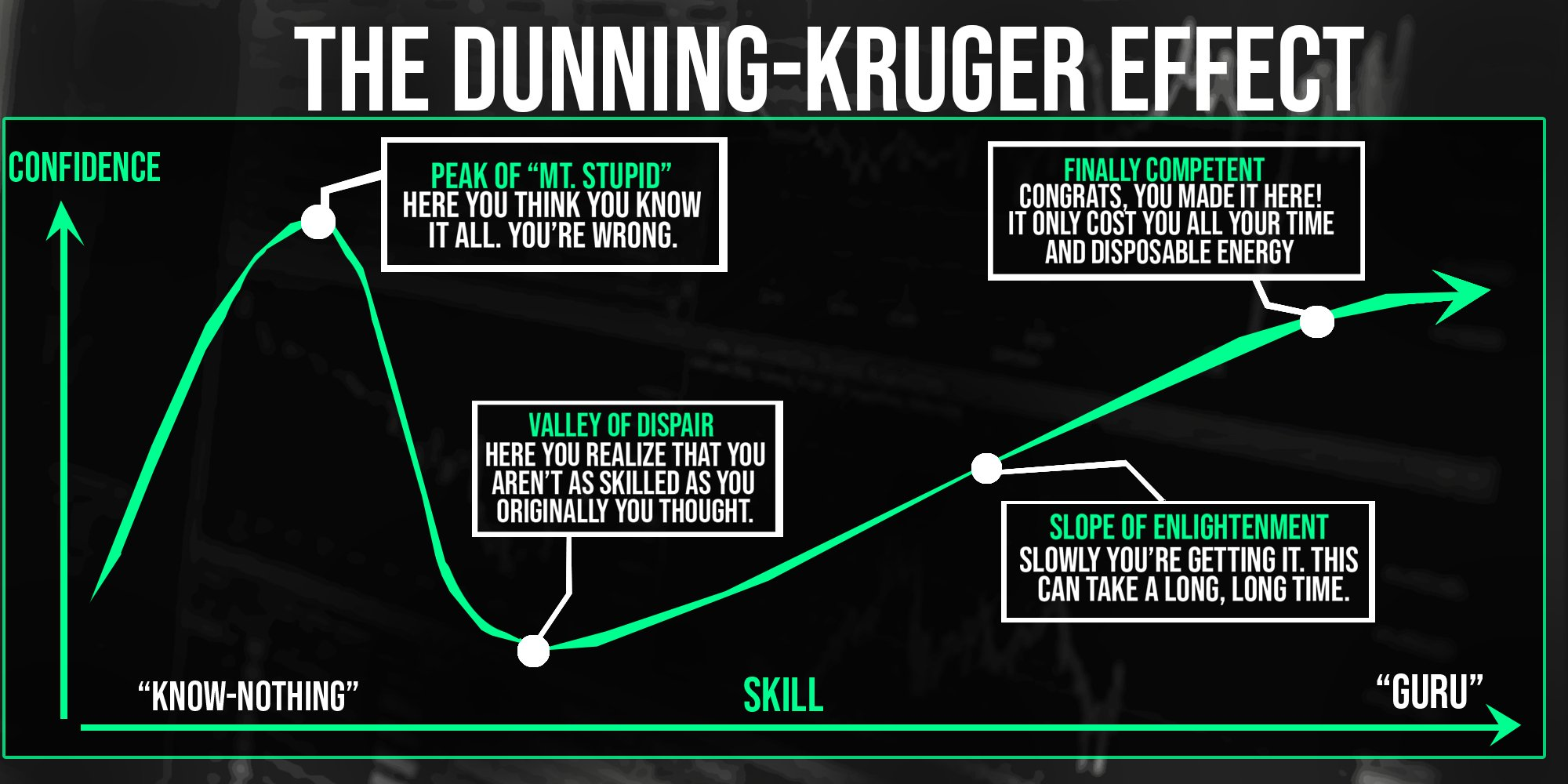 The Dunning Kruger, and why you need Artist Assitant.