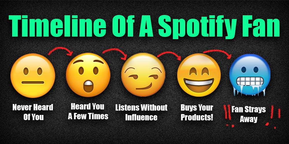spotify fan timeline