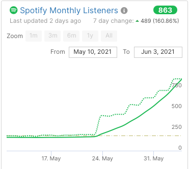 spotify monthly listeners increasing