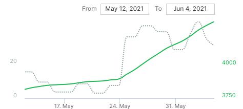 streams increasing on spotify