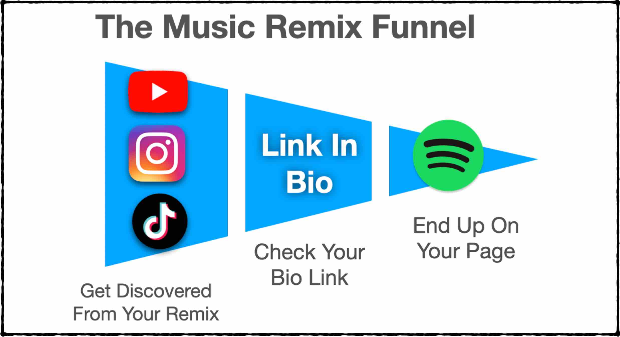 The music remix funnel